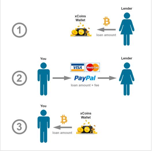 kjøp bitcoin med paypal